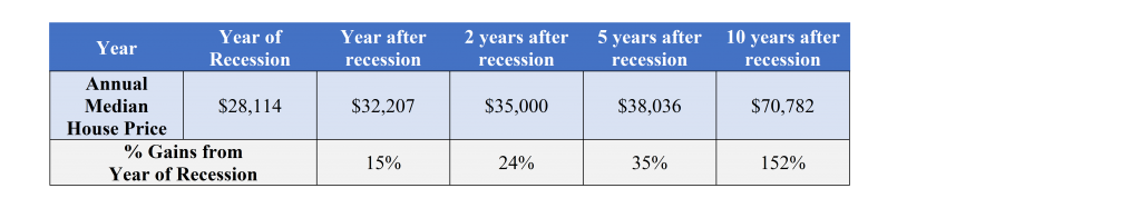 property prices 1975 recessions